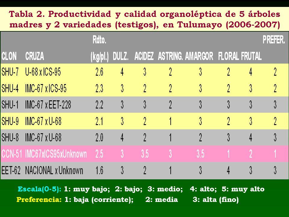Escala(0-5): 1: muy bajo; 2: bajo; 3: medio; 4: alto; 5: muy alto Preferencia: 1: baja (corriente); 2: media 3: alta (fino) Tabla 2. Productividad y c