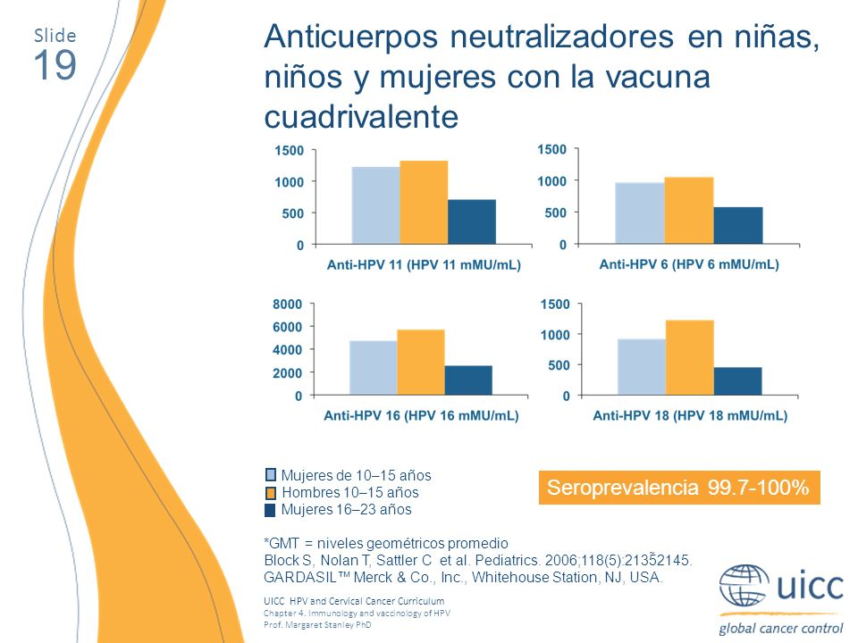 UICC HPV and Cervical Cancer Curriculum Chapter 4. Immunology and vaccinology of HPV Prof. Margaret Stanley PhD 19 Anticuerpos neutralizadores en niña