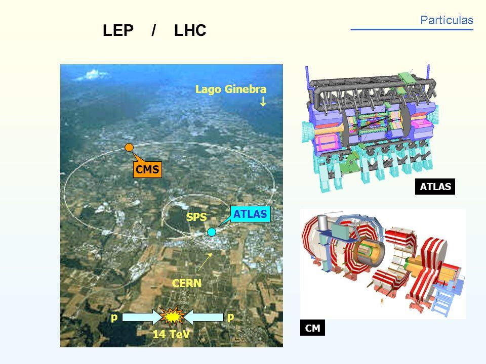 LEP / LHC Partículas Lago Ginebra CERN SPS ATLAS p p 14 TeV CMS ATLAS CM