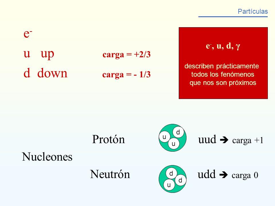 e - u up carga = +2/3 d down carga = - 1/3 Partículas Protón uud carga +1 Nucleones Neutrón udd carga 0 d u d d u u e -, u, d, γ describen prácticamen