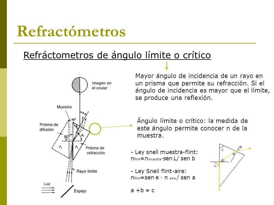 Ángulo límite o crítico: la medida de este ángulo permite conocer n de la muestra. Mayor ángulo de incidencia de un rayo en un prisma que permite su r