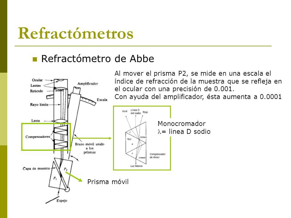 Refractómetro de Abbe Prisma móvil Monocromador = linea D sodio Al mover el prisma P2, se mide en una escala el índice de refracción de la muestra que