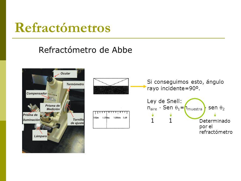 Refractómetro de Abbe Si conseguimos esto, ángulo rayo incidente=90º. Ley de Snell: n aire · Sen 1 =n muestra · sen 2 11 Determinado por el refractóme