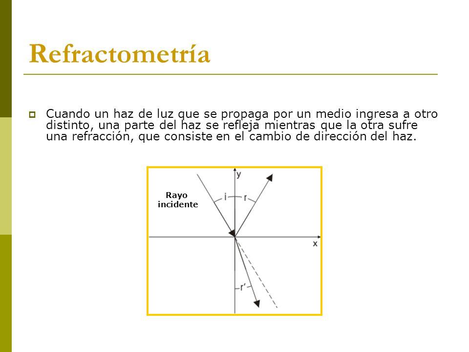 Refractómetro de inmersión Refractómetros Es el más simple de todos.