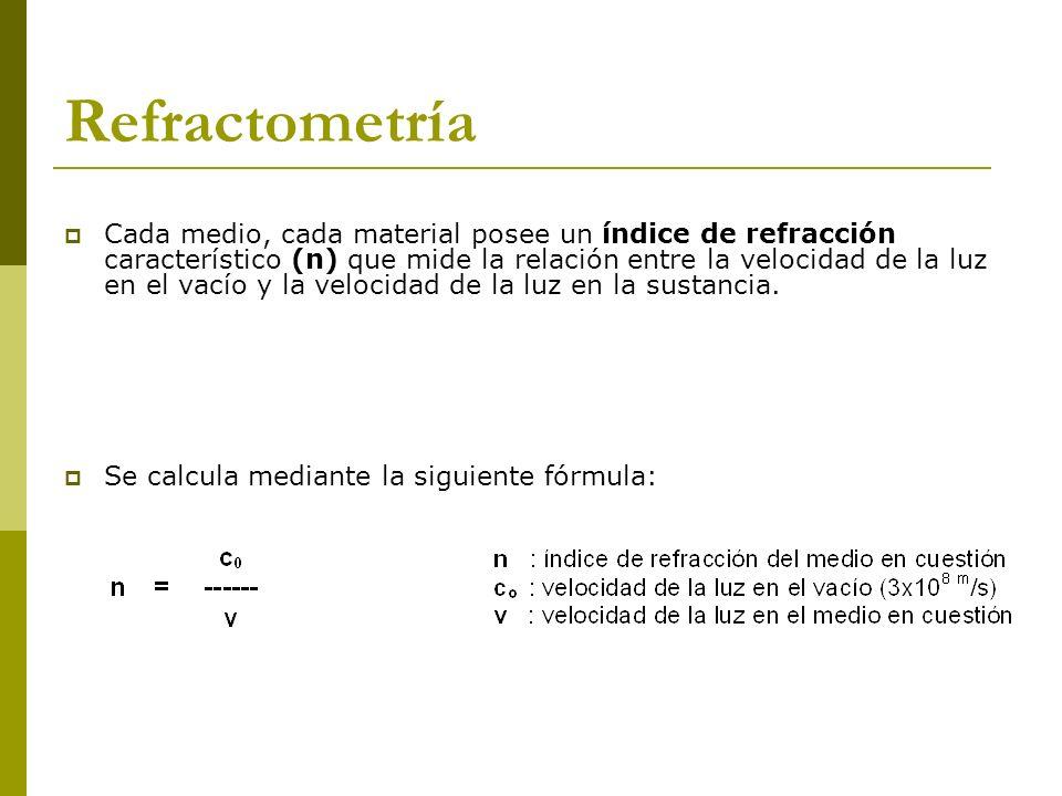 Cada medio, cada material posee un índice de refracción característico (n) que mide la relación entre la velocidad de la luz en el vacío y la velocida