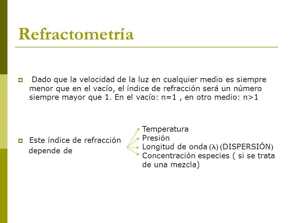 Se puede relacionar el índice de refracción de dos medios con el ángulo de incidencia en los mismos mediante la ley de Snell o ley de la refracción: 1 : ángulo entre el haz incidente y la normal (perpendicular) a la superficie 2 : ángulo entre el haz refractado y la normal a la superficie El ángulo de incidencia 1 es igual al ángulo de reflexión 1 Refractometría