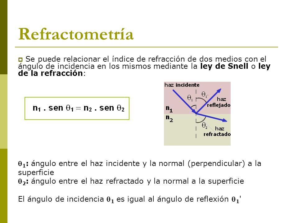 Se puede relacionar el índice de refracción de dos medios con el ángulo de incidencia en los mismos mediante la ley de Snell o ley de la refracción: 1