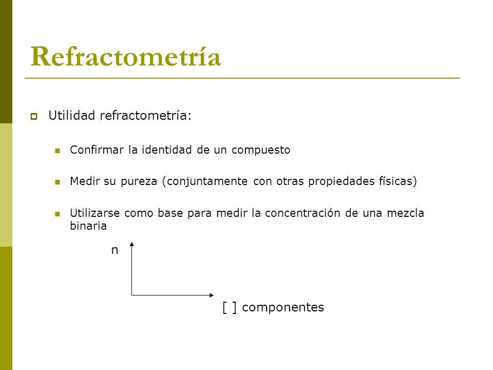 Utilidad refractometría: Confirmar la identidad de un compuesto Medir su pureza (conjuntamente con otras propiedades físicas) Utilizarse como base par