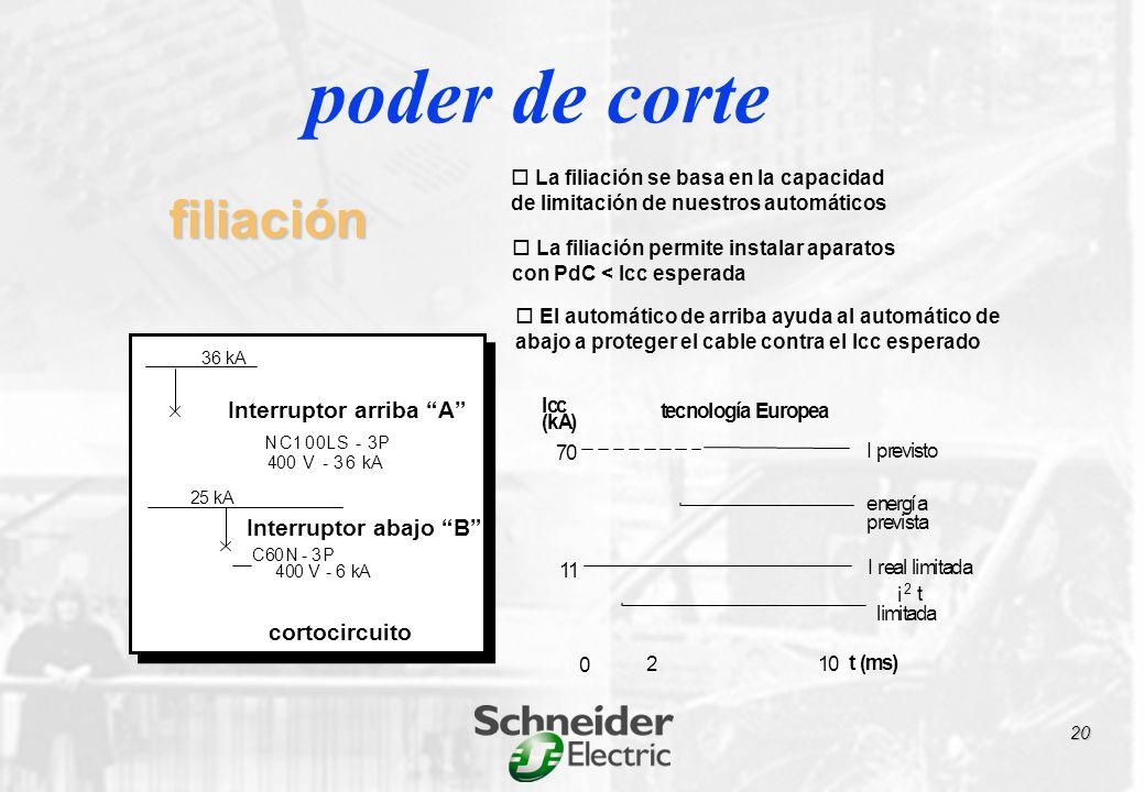 tecnología Europea Icc (kA) t (ms) 70 210 11 I previsto energía prevista i 2 t limitada I real limitada 0 filiación La filiación se basa en la capacidad de limitación de nuestros automáticos La filiación permite instalar aparatos con PdC < Icc esperada El automático de arriba ayuda al automático de abajo a proteger el cable contra el Icc esperado 36 kA N 4 C100LS - 3P 00 V - 36 kA 25 kA Interruptor arriba A cortocircuito 400 V - 6 kA C60N - 3P Interruptor abajo B poder de corte 20