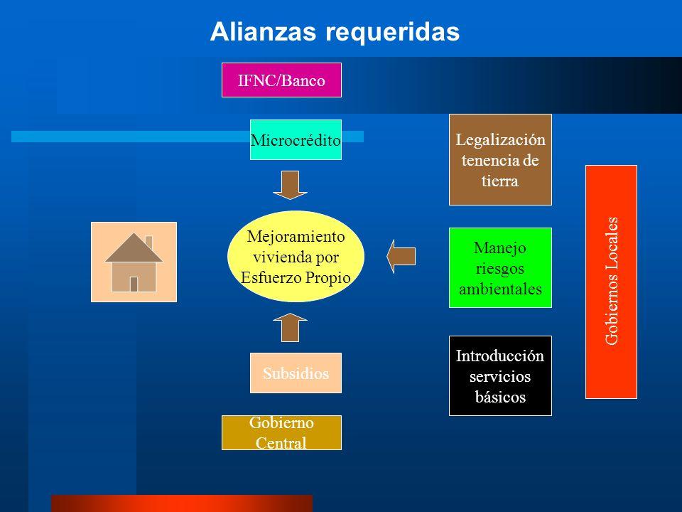 Legalización tenencia de tierra Mejoramiento vivienda por Esfuerzo Propio Manejo riesgos ambientales Introducción servicios básicos Gobiernos Locales