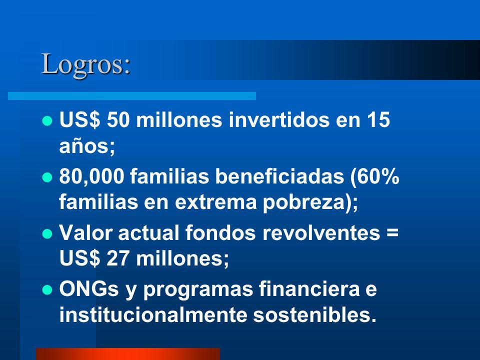 Logros: US$ 50 millones invertidos en 15 años; 80,000 familias beneficiadas (60% familias en extrema pobreza); Valor actual fondos revolventes = US$ 2