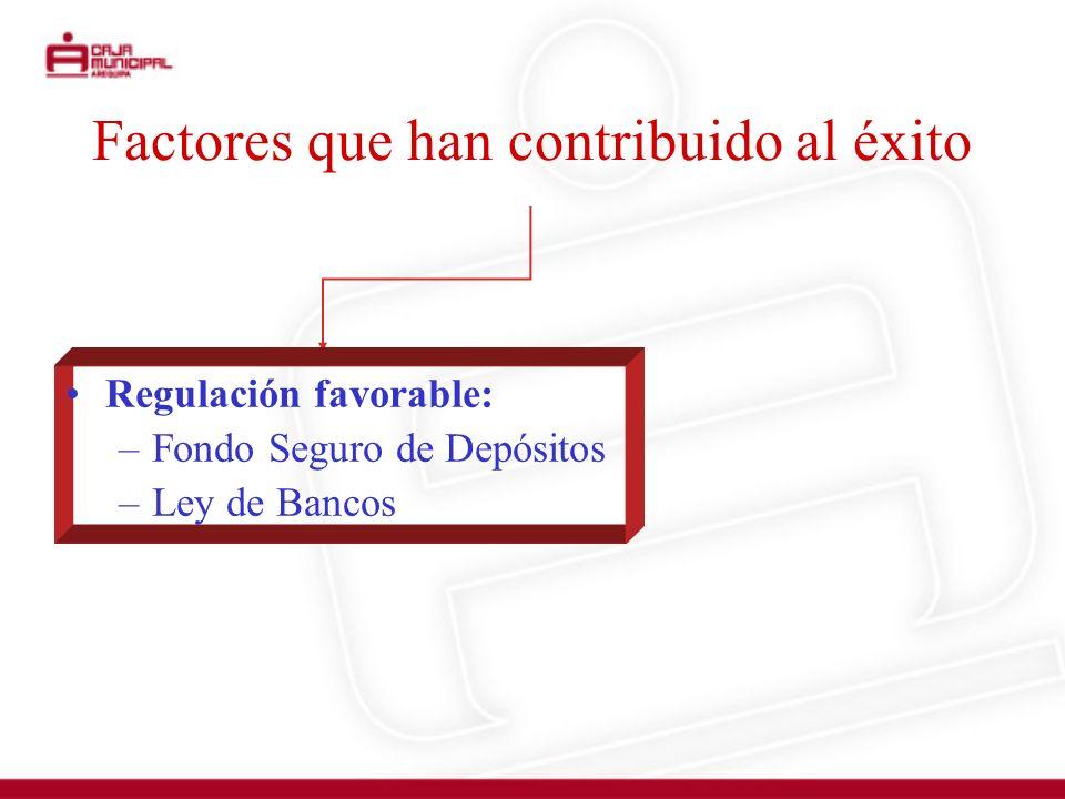 Factores que han contribuido al éxito Regulación favorable: –Fondo Seguro de Depósitos –Ley de Bancos