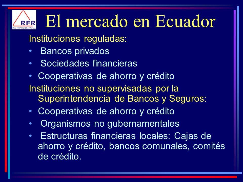 Instituciones reguladas: Bancos privados Sociedades financieras Cooperativas de ahorro y crédito Instituciones no supervisadas por la Superintendencia