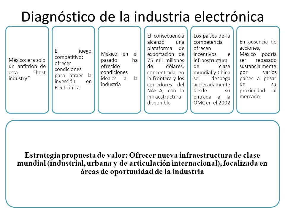 Diagnóstico de la industria electrónica Estrategia propuesta de valor: Ofrecer nueva infraestructura de clase mundial (industrial, urbana y de articulación internacional), focalizada en áreas de oportunidad de la industria México: era solo un anfitrión de esta host industry.