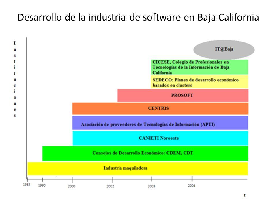 Desarrollo de la industria de software en Baja California
