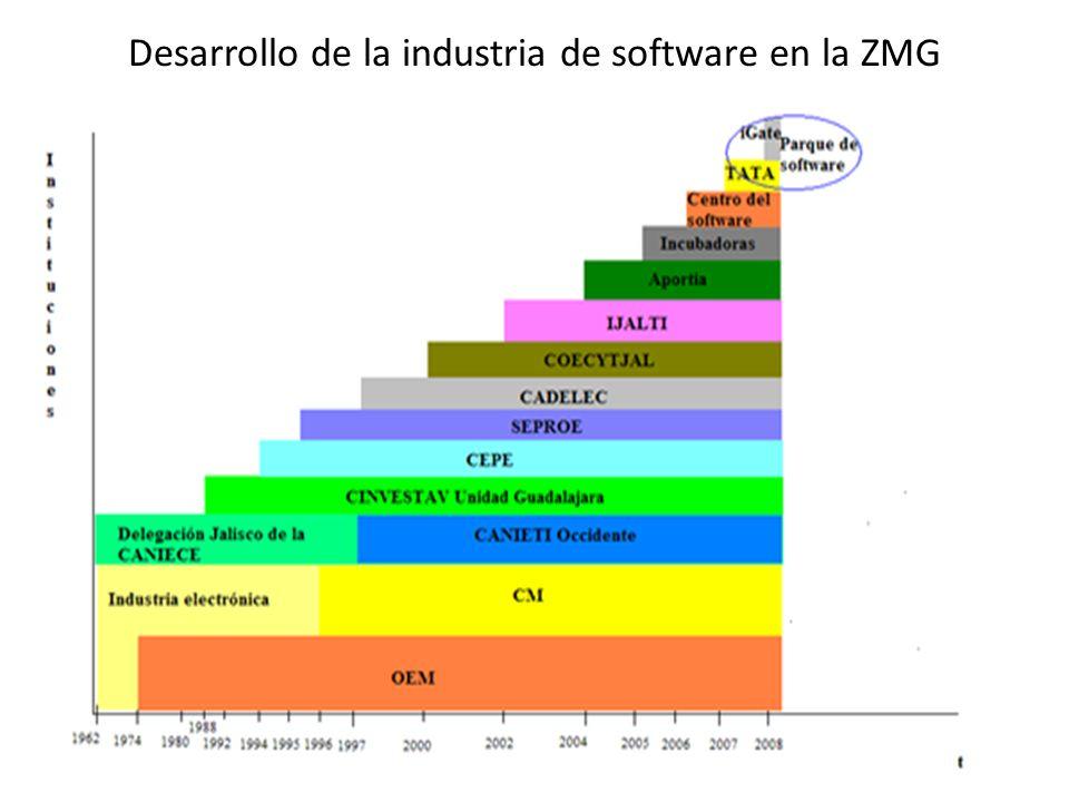 Desarrollo de la industria de software en la ZMG