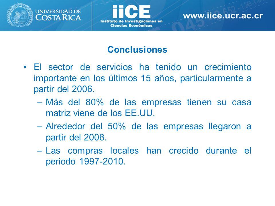 Conclusiones El sector de servicios ha tenido un crecimiento importante en los últimos 15 años, particularmente a partir del 2006. –Más del 80% de las