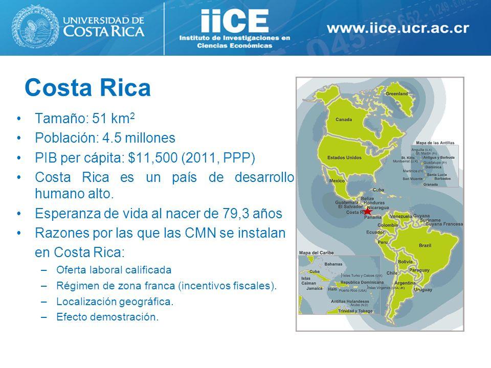 Costa Rica Tamaño: 51 km 2 Población: 4.5 millones PIB per cápita: $11,500 (2011, PPP) Costa Rica es un país de desarrollo humano alto. Esperanza de v