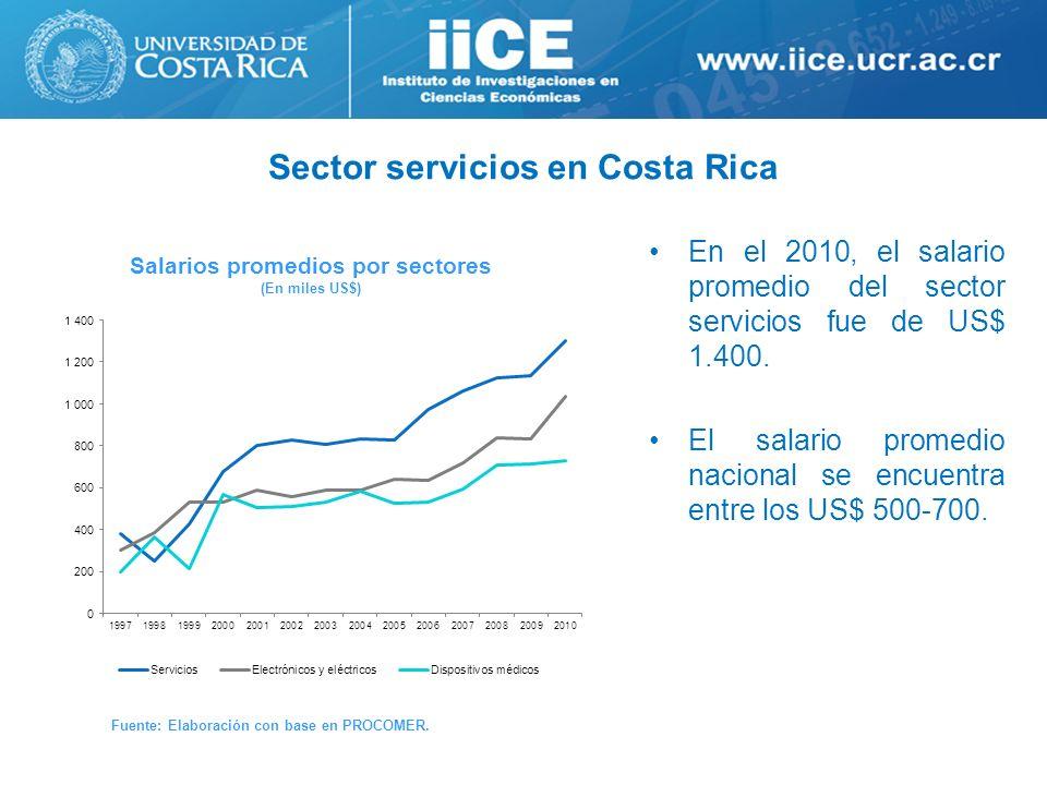 Sector servicios en Costa Rica Salarios promedios por sectores (En miles US$) Fuente: Elaboración con base en PROCOMER. En el 2010, el salario promedi