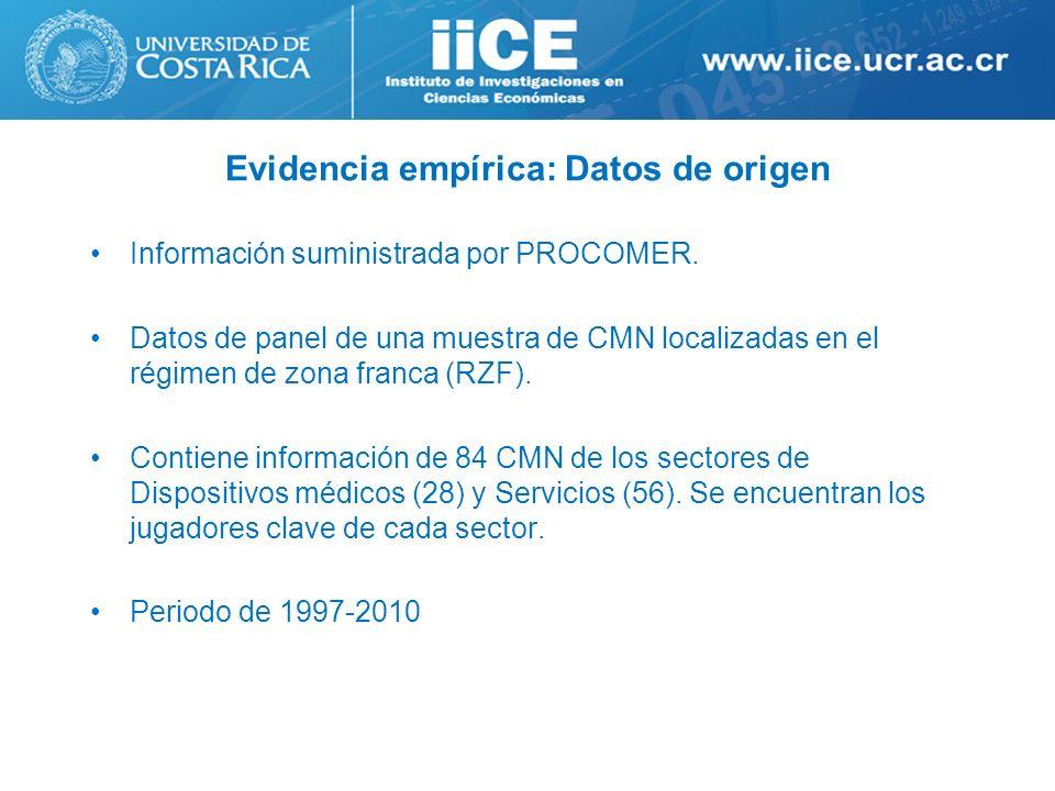 Evidencia empírica: Datos de origen Información suministrada por PROCOMER. Datos de panel de una muestra de CMN localizadas en el régimen de zona fran