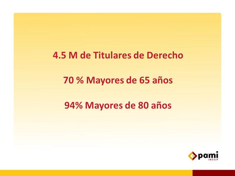4.5 M de Titulares de Derecho 70 % Mayores de 65 años 94% Mayores de 80 años