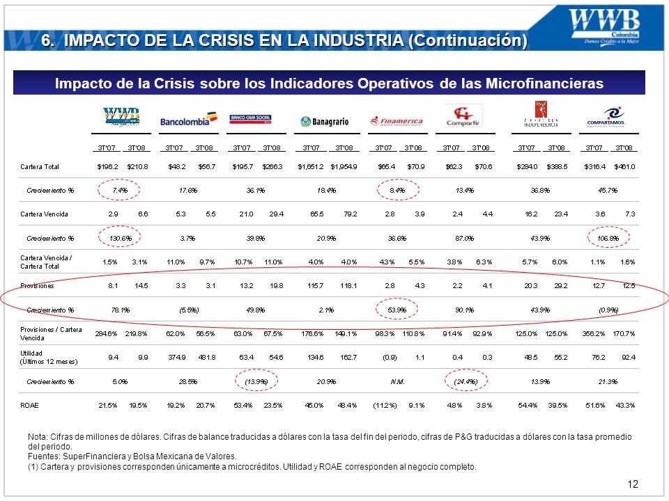 6. IMPACTO DE LA CRISIS EN LA INDUSTRIA (Continuación) (1) Nota: Cifras de millones de dólares.