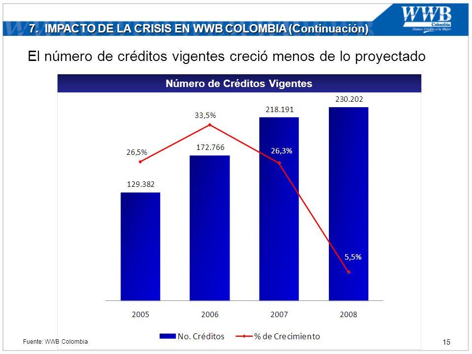 7. IMPACTO DE LA CRISIS EN WWB COLOMBIA (Continuación) Número de Créditos Vigentes El número de créditos vigentes creció menos de lo proyectado Fuente