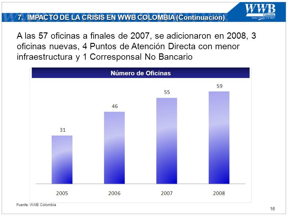 7. IMPACTO DE LA CRISIS EN WWB COLOMBIA (Continuación) Número de Oficinas A las 57 oficinas a finales de 2007, se adicionaron en 2008, 3 oficinas nuev