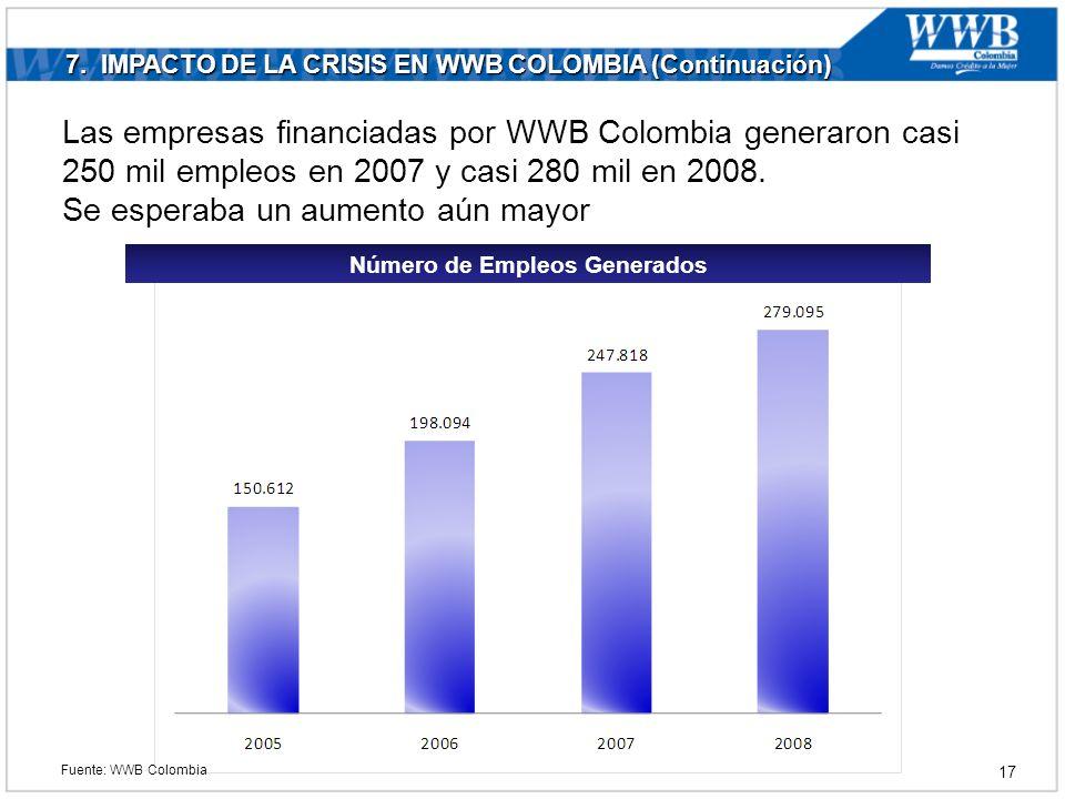 7. IMPACTO DE LA CRISIS EN WWB COLOMBIA (Continuación) Número de Empleos Generados Las empresas financiadas por WWB Colombia generaron casi 250 mil em