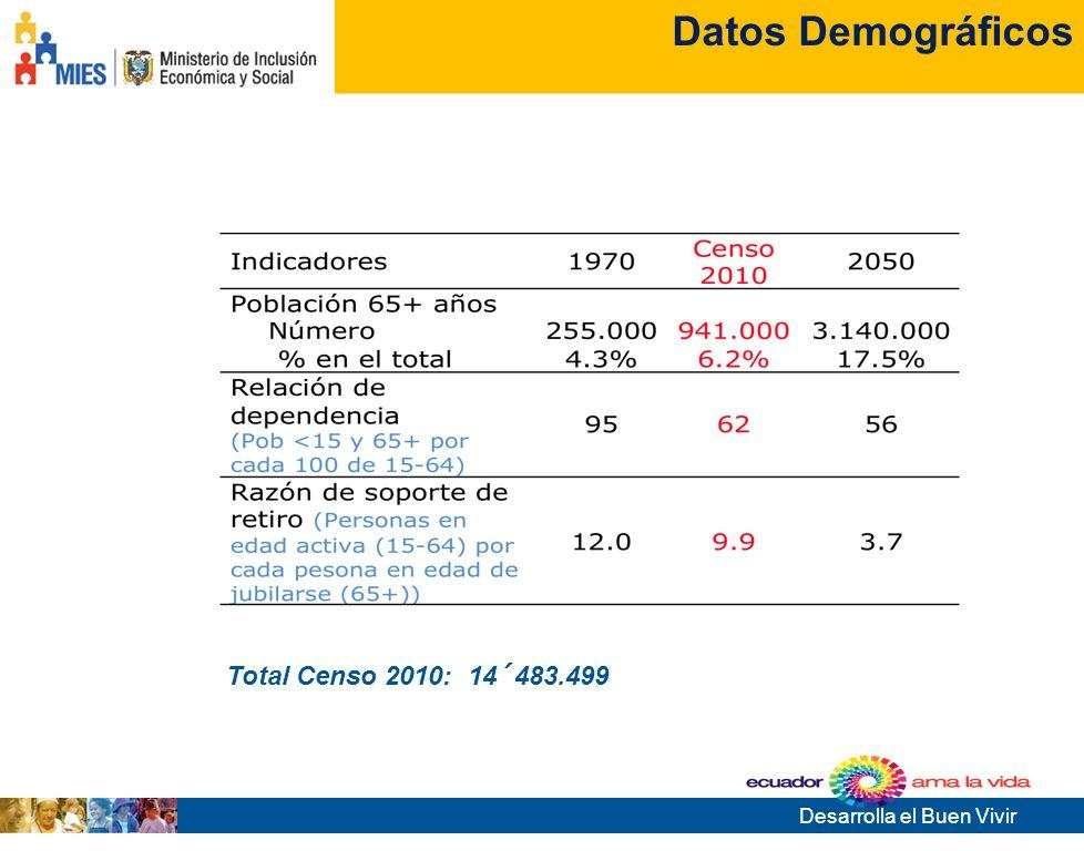 Desarrolla el Buen Vivir Tema de la presentación Robles 850 y Páez, Quito - Ecuador www.mies.gob.ec