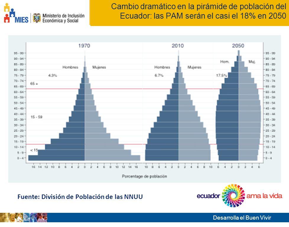 Desarrolla el Buen Vivir Tema de la presentación Cambio dramático en la pirámide de población del Ecuador: las PAM serán el casi el 18% en 2050 Fuente: División de Población de las NNUU