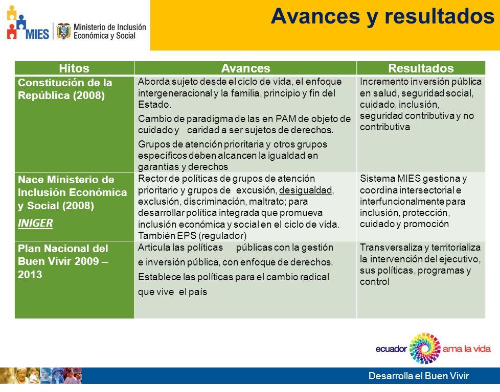 Desarrolla el Buen Vivir Tema de la presentación Cumplimiento de garantías y derechos de PAM en Ecuador INFORME DE PAÍS Avances y resultados en el cum