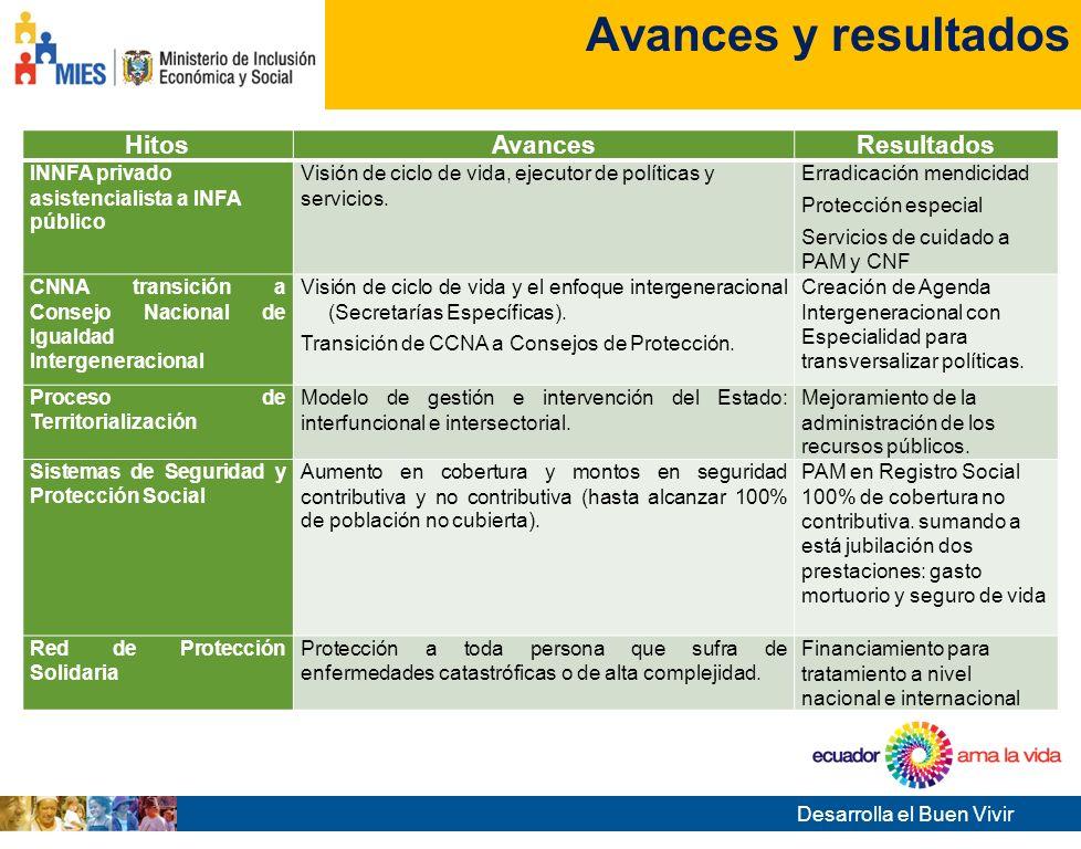Desarrolla el Buen Vivir Tema de la presentación Avances y resultados HitosAvancesResultados INNFA privado asistencialista a INFA público Visión de ciclo de vida, ejecutor de políticas y servicios.