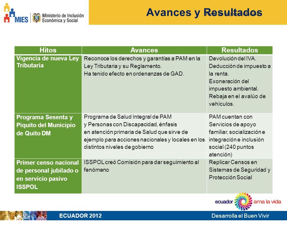 Desarrolla el Buen Vivir Tema de la presentación Avances y Resultados ECUADOR 2012 HitosAvancesResultados Vigencia de nueva Ley Tributaria Reconoce los derechos y garantías a PAM en la Ley Tributaria y su Reglamento.