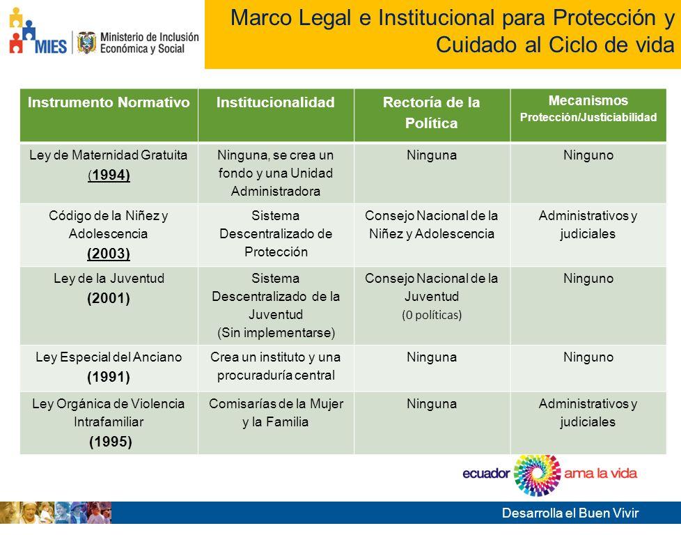 Desarrolla el Buen Vivir Tema de la presentación Avances y Resultados ECUADOR 2012 HitosAvancesResultados Vigencia de nueva Ley Tributaria Reconoce lo