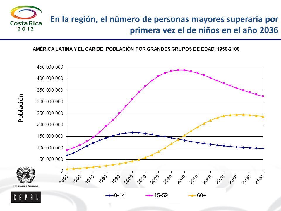 En la región, el número de personas mayores superaría por primera vez el de niños en el año 2036 AMÉRICA LATINA Y EL CARIBE: POBLACIÓN POR GRANDES GRUPOS DE EDAD, 1950-2100