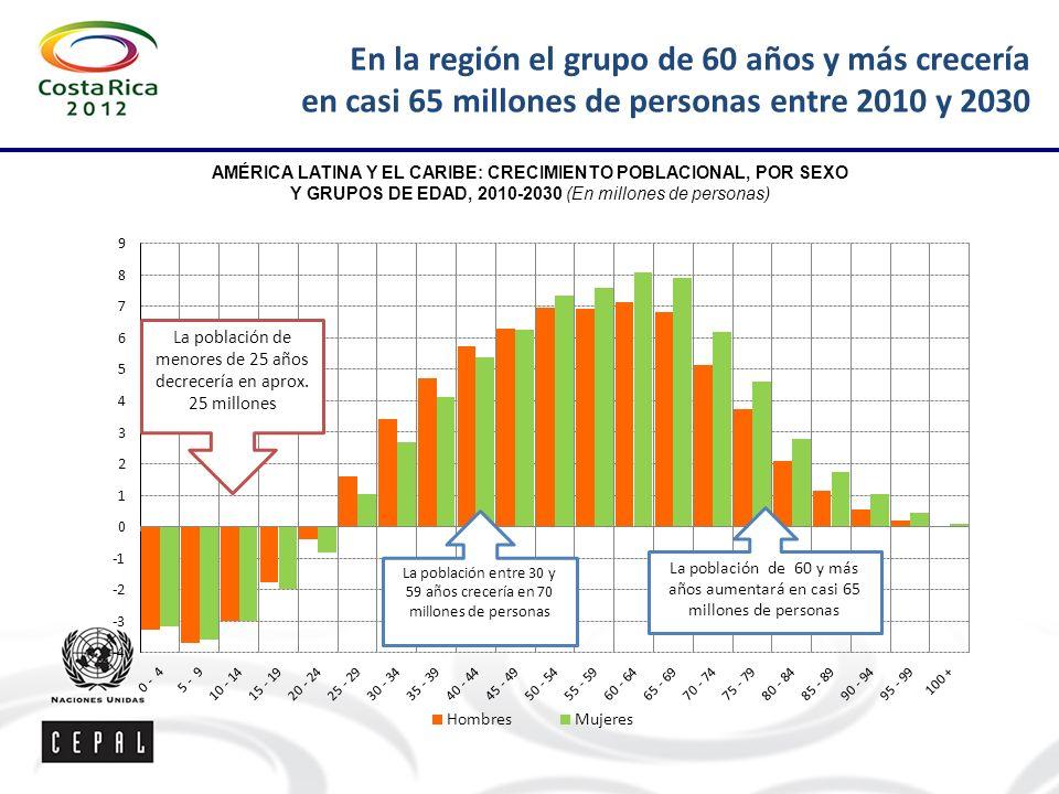 En la región el grupo de 60 años y más crecería en casi 65 millones de personas entre 2010 y 2030 AMÉRICA LATINA Y EL CARIBE: CRECIMIENTO POBLACIONAL, POR SEXO Y GRUPOS DE EDAD, 2010-2030 (En millones de personas)