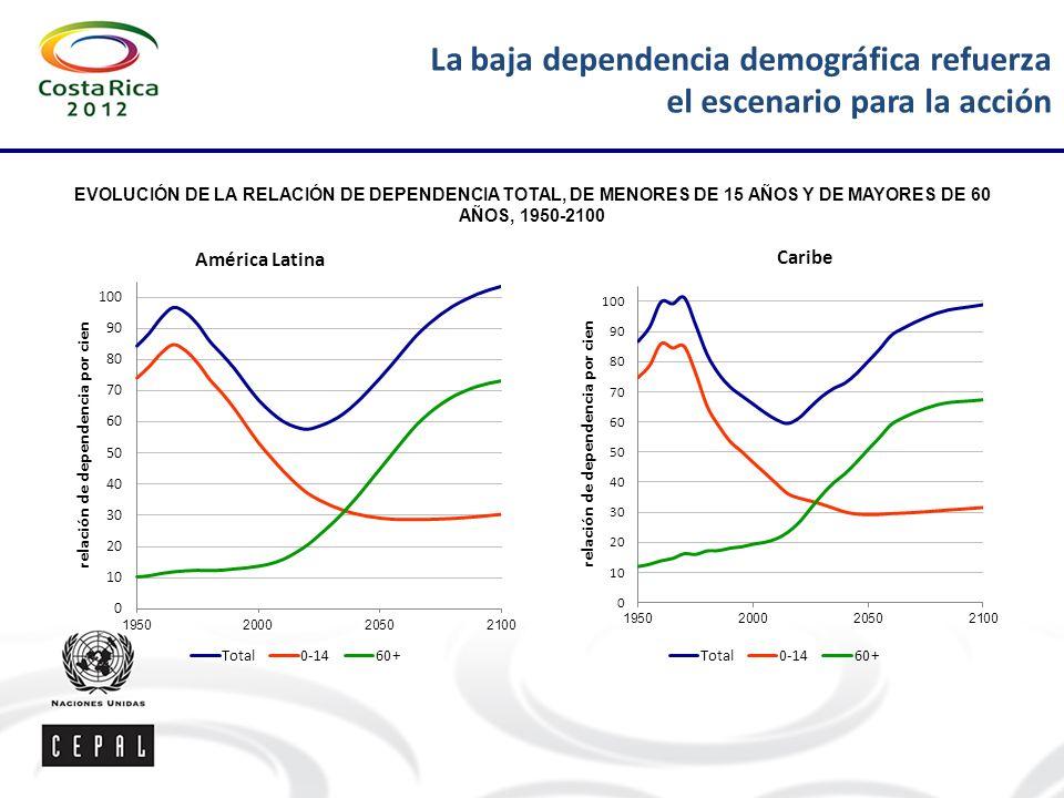 La baja dependencia demográfica refuerza el escenario para la acción EVOLUCIÓN DE LA RELACIÓN DE DEPENDENCIA TOTAL, DE MENORES DE 15 AÑOS Y DE MAYORES DE 60 AÑOS, 1950-2100 América Latina Caribe