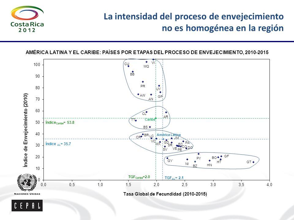 La intensidad del proceso de envejecimiento no es homogénea en la región AMÉRICA LATINA Y EL CARIBE: PAÍSES POR ETAPAS DEL PROCESO DE ENVEJECIMIENTO, 2010-2015