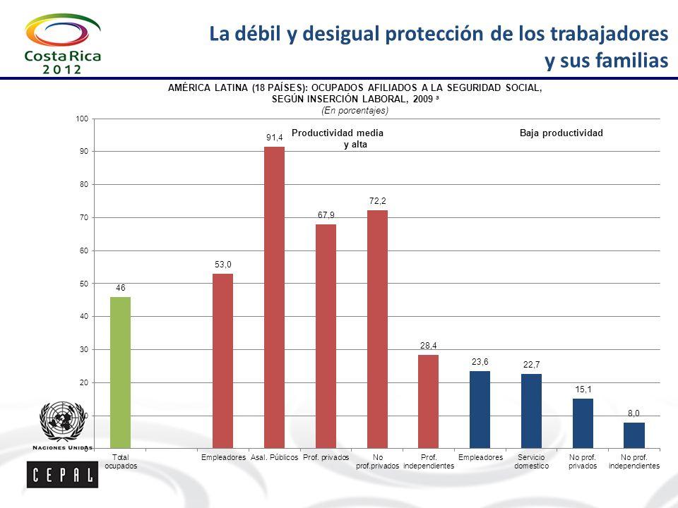 La débil y desigual protección de los trabajadores y sus familias AMÉRICA LATINA (18 PAÍSES): OCUPADOS AFILIADOS A LA SEGURIDAD SOCIAL, SEGÚN INSERCIÓN LABORAL, 2009 a (En porcentajes)