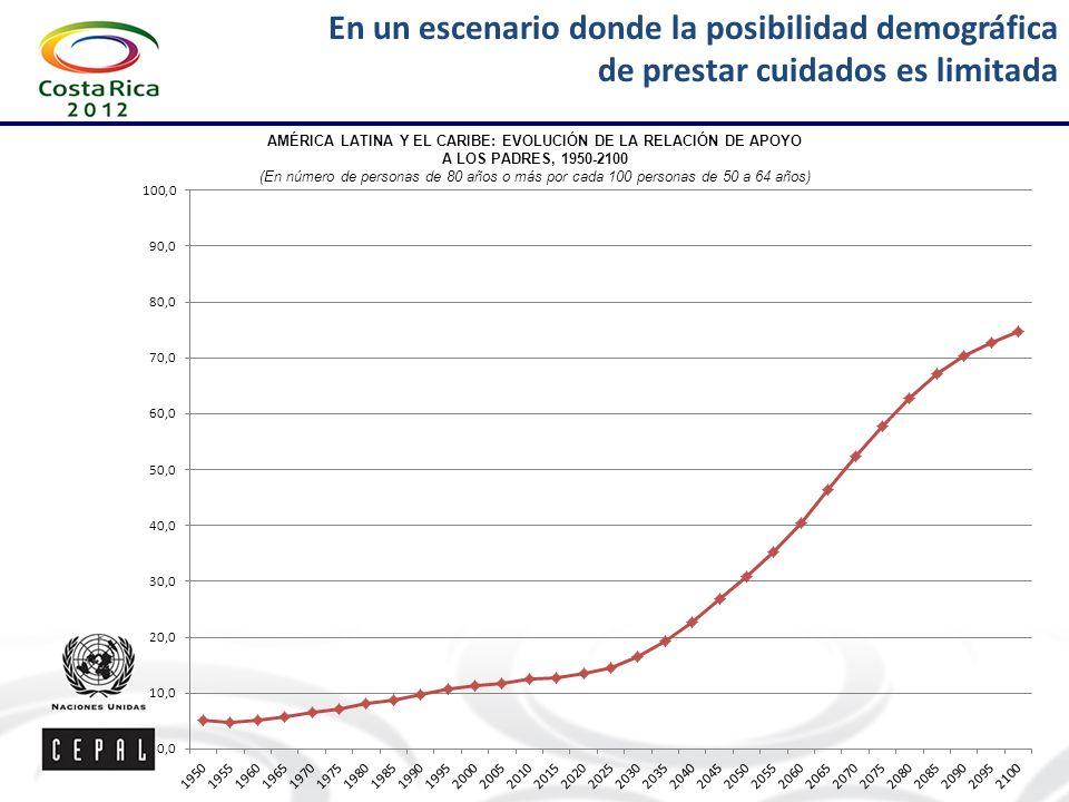 AMÉRICA LATINA Y EL CARIBE: EVOLUCIÓN DE LA RELACIÓN DE APOYO A LOS PADRES, 1950-2100 (En número de personas de 80 años o más por cada 100 personas de 50 a 64 años) En un escenario donde la posibilidad demográfica de prestar cuidados es limitada