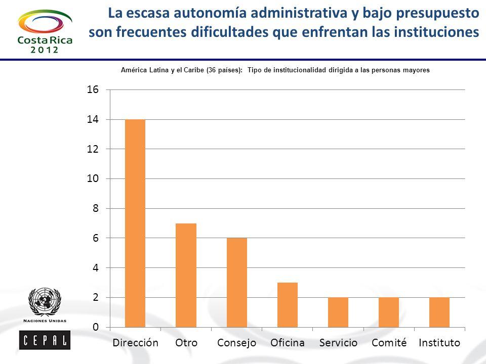 América Latina y el Caribe (36 países): Tipo de institucionalidad dirigida a las personas mayores La escasa autonomía administrativa y bajo presupuesto son frecuentes dificultades que enfrentan las instituciones