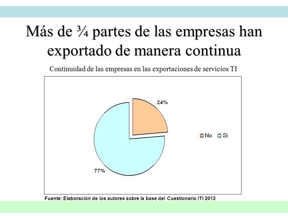 Continuidad de las empresas en las exportaciones de servicios TI Fuente: Elaboración de los autores sobre la base del Cuestionario ITI 2012 Más de ¾ p