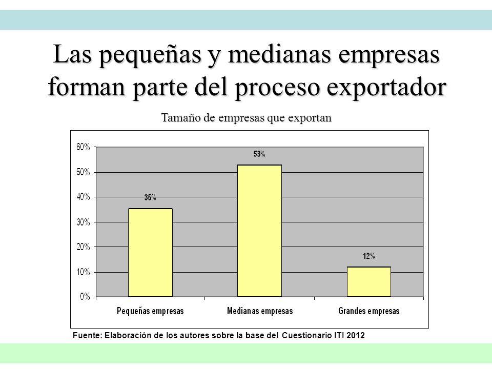 Tamaño de empresas que exportan Las pequeñas y medianas empresas forman parte del proceso exportador Fuente: Elaboración de los autores sobre la base