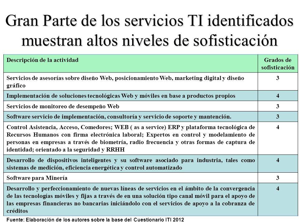 Descripción de la actividadGrados de sofisticación Servicios de asesorías sobre diseño Web, posicionamiento Web, marketing digital y diseño gráfico 3