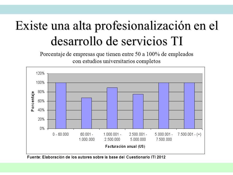 Porcentaje de empresas que tienen entre 50 a 100% de empleados con estudios universitarios completos Existe una alta profesionalización en el desarrol