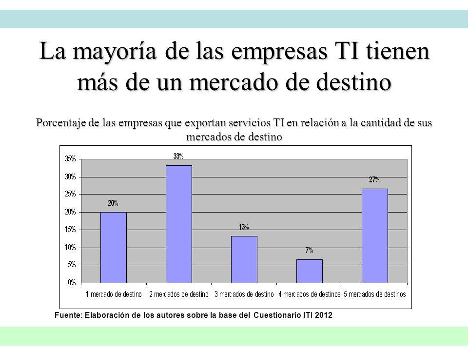 La mayoría de las empresas TI tienen más de un mercado de destino Porcentaje de las empresas que exportan servicios TI en relación a la cantidad de su