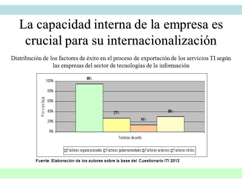 Distribución de los factores de éxito en el proceso de exportación de los servicios TI según las empresas del sector de tecnologías de la información
