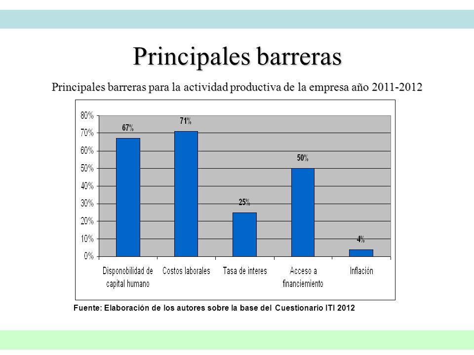 Principales barreras para la actividad productiva de la empresa año 2011-2012 Principales barreras Fuente: Elaboración de los autores sobre la base de