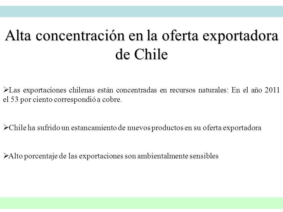 Alta concentración en la oferta exportadora de Chile Las exportaciones chilenas están concentradas en recursos naturales: En el año 2011 el 53 por cie